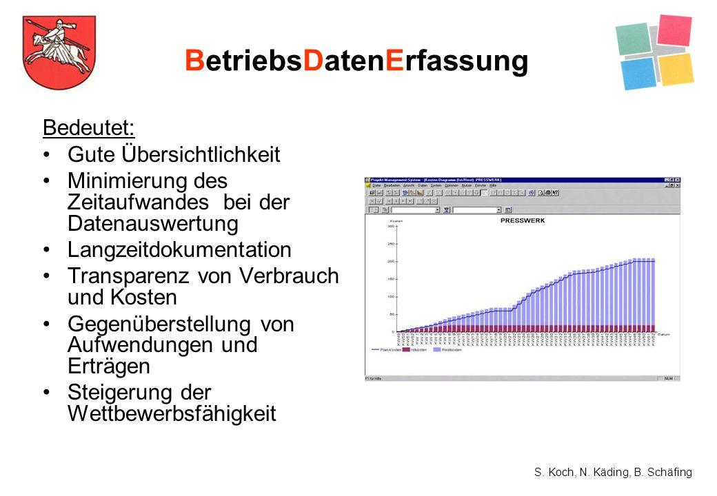Bedeutet: Gute Übersichtlichkeit Minimierung des Zeitaufwandes bei der Datenauswertung Langzeitdokumentation Transparenz von Verbrauch und Kosten Gege