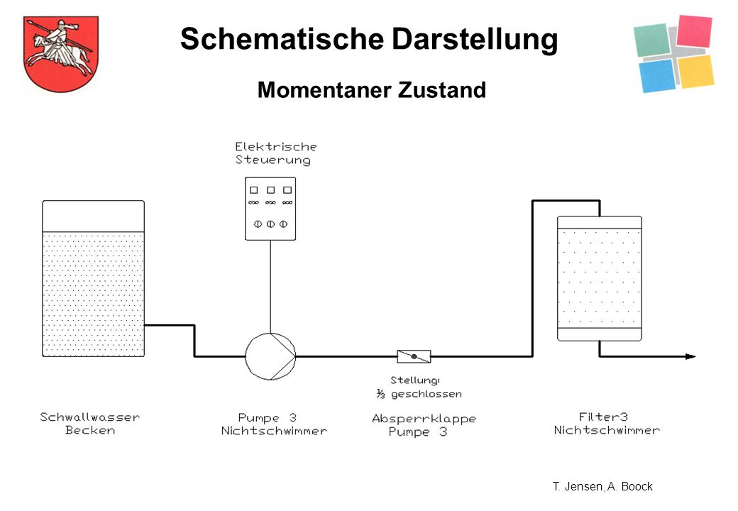 Schematische Darstellung Momentaner Zustand T. Jensen, A. Boock