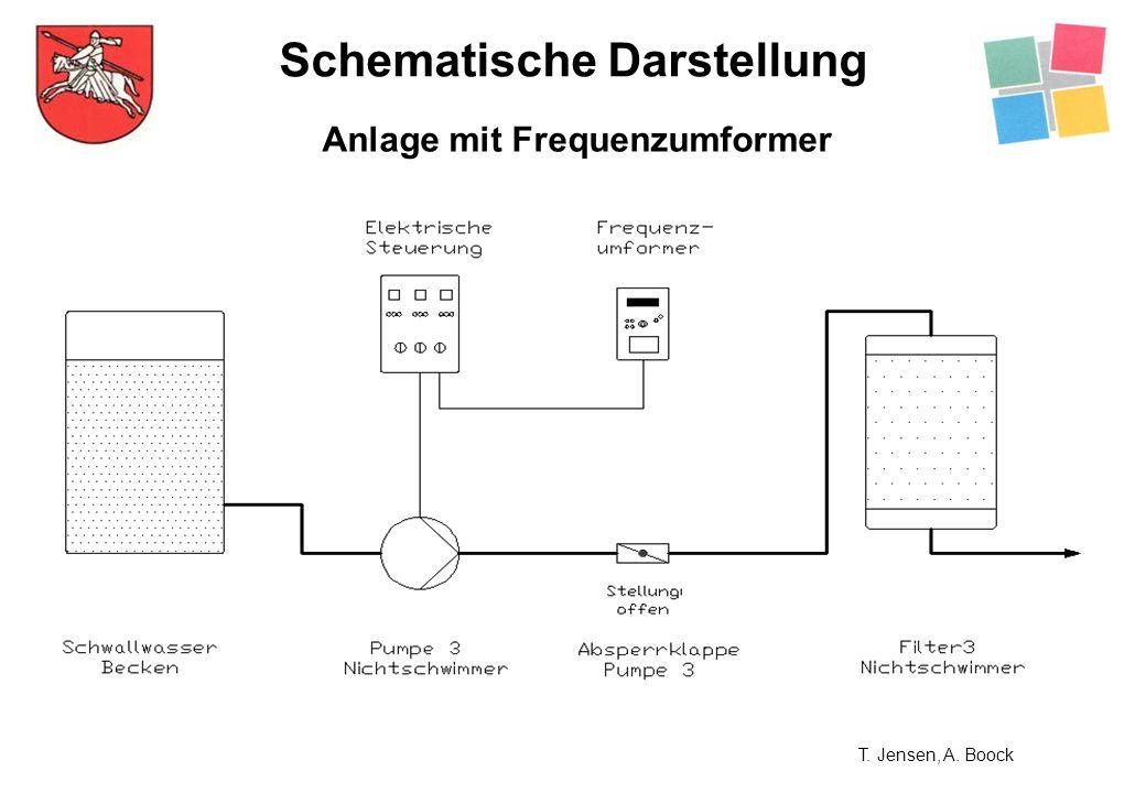 Schematische Darstellung Anlage mit Frequenzumformer T. Jensen, A. Boock