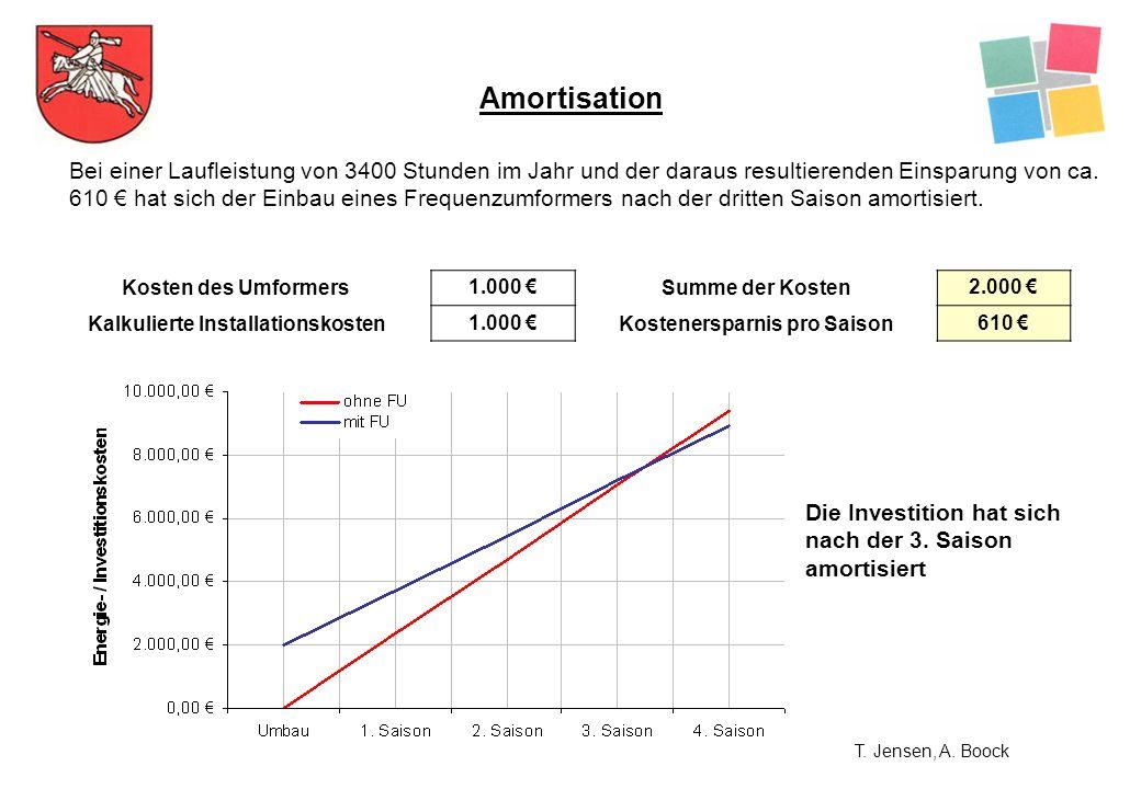 Amortisation Bei einer Laufleistung von 3400 Stunden im Jahr und der daraus resultierenden Einsparung von ca. 610 hat sich der Einbau eines Frequenzum
