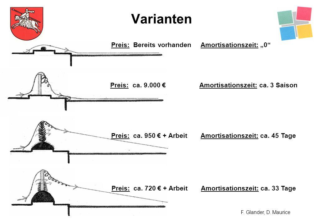Varianten F. Glander, D. Maurice Preis: Bereits vorhanden Amortisationszeit:0 Preis:ca. 9.000 Amortisationszeit: ca. 3 Saison Preis: ca. 950 + ArbeitA