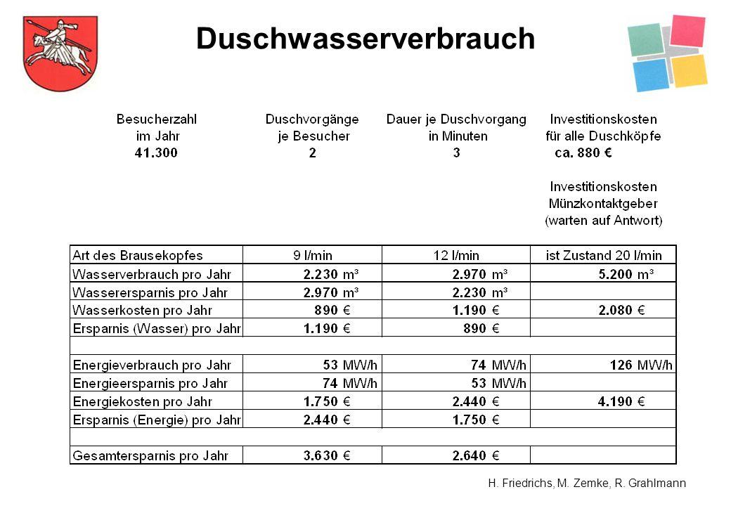 Duschwasserverbrauch H. Friedrichs, M. Zemke, R. Grahlmann
