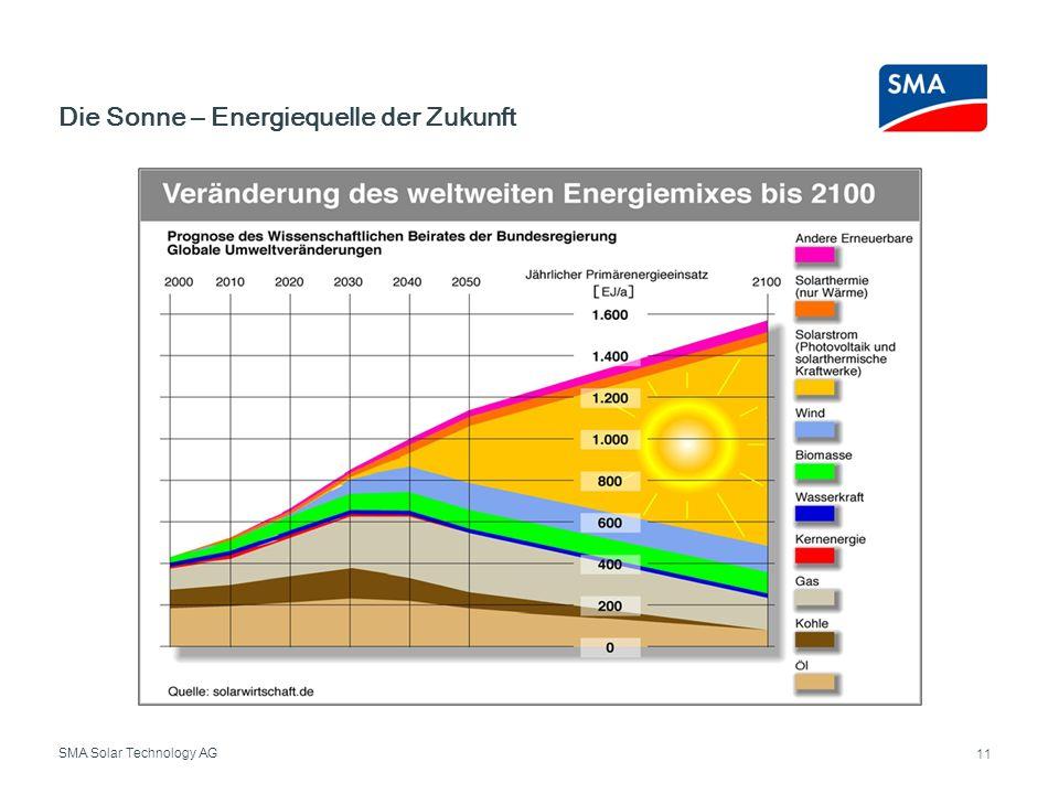 SMA Solar Technology AG Die Sonne – Energiequelle der Zukunft 11