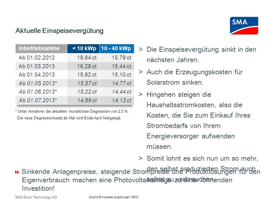 SMA Solar Technology AG Aktuelle Einspeisevergütung Quelle Einspeisevergütungen: BSW Sinkende Anlagenpreise, steigende Strompreise und Produktlösungen