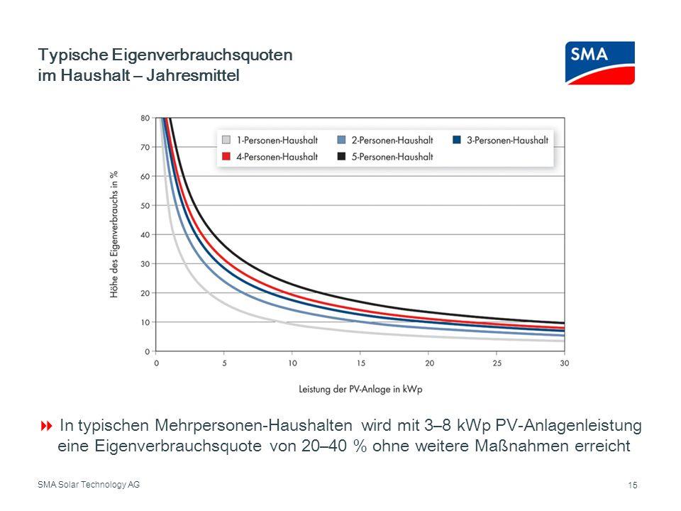SMA Solar Technology AG In typischen Mehrpersonen-Haushalten wird mit 3–8 kWp PV-Anlagenleistung eine Eigenverbrauchsquote von 20–40 % ohne weitere Ma