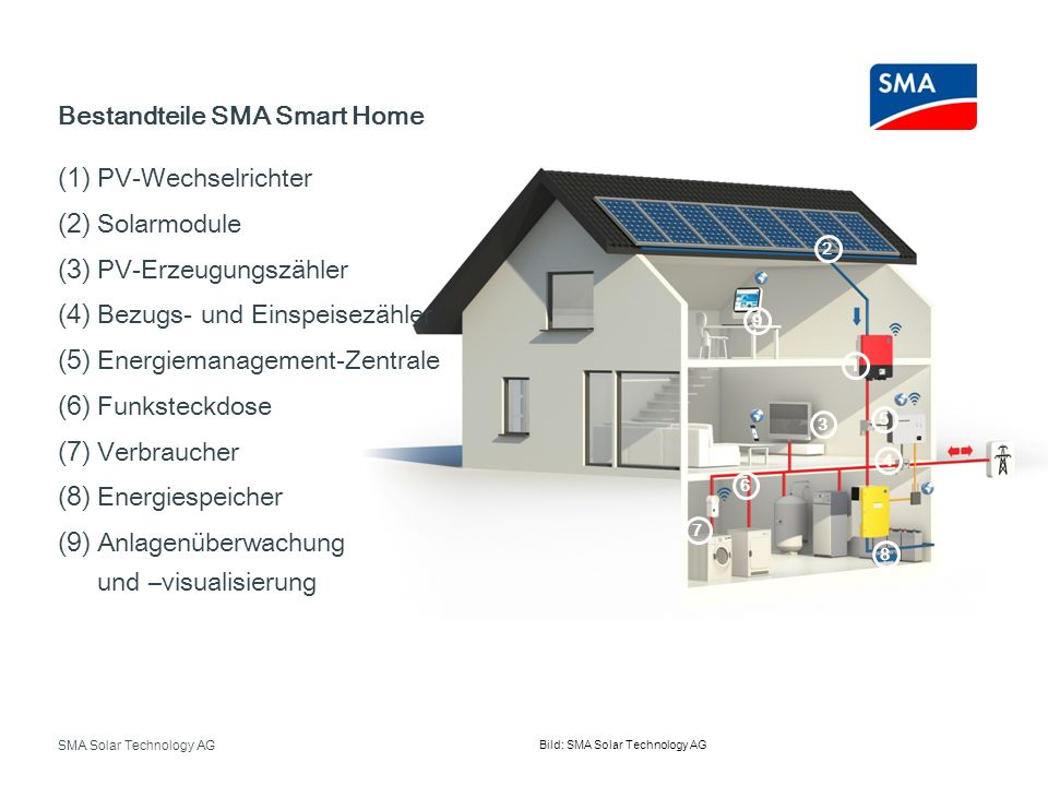 SMA Solar Technology AG Bestandteile SMA Smart Home Bild: SMA Solar Technology AG 1 2 3 4 5 6 7 8 9 (1) PV-Wechselrichter (2) Solarmodule (3) PV-Erzeu