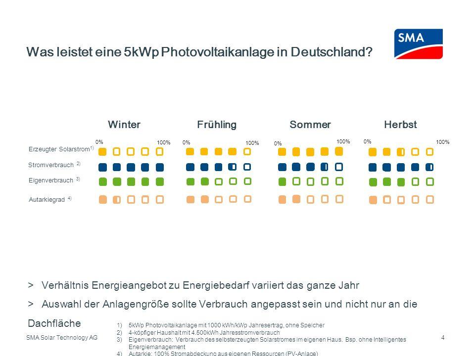 SMA Solar Technology AG Was leistet eine 5kWp Photovoltaikanlage in Deutschland? 1)5kWp Photovoltaikanlage mit 1000 kWh/kWp Jahresertrag, ohne Speiche