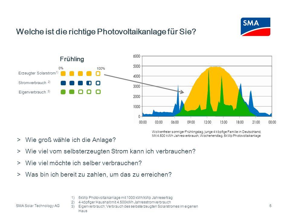 SMA Solar Technology AG Welche ist die richtige Photovoltaikanlage für Sie? 5 >Wie groß wähle ich die Anlage? >Wie viel vom selbsterzeugten Strom kann
