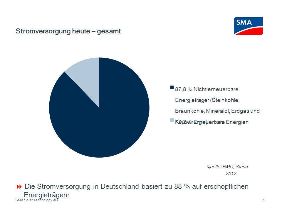 SMA Solar Technology AG Stromversorgung heute – gesamt 7 Die Stromversorgung in Deutschland basiert zu 88 % auf erschöpflichen Energieträgern Quelle: