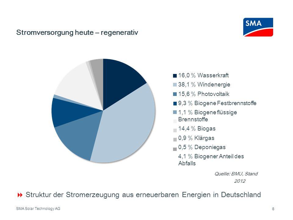 SMA Solar Technology AG Stromversorgung heute – regenerativ 8 Struktur der Stromerzeugung aus erneuerbaren Energien in Deutschland 16,0 % Wasserkraft