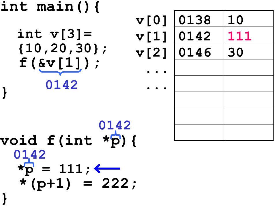int main(){ int v[3]= {10,20,30}; f(&v[1]); } void f(int *p){ *p = 111; *(p+1) = 222; } 013810v[0] 0142111v[1] 014630v[2]... 0142