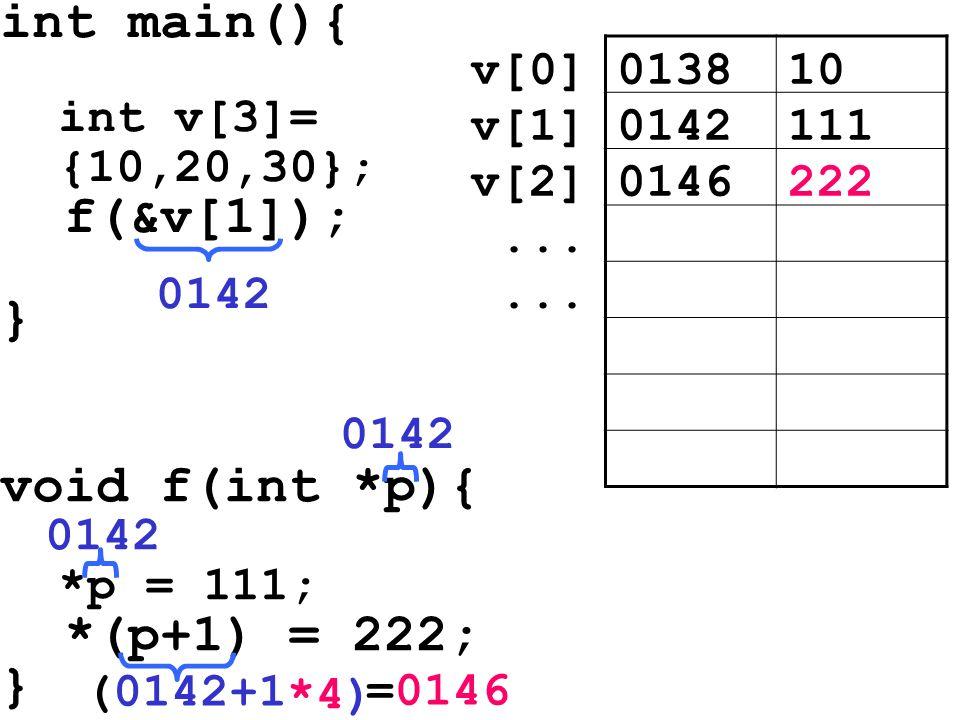 int main(){ int v[3]= {10,20,30}; f(&v[1]); } void f(int *p){ *p = 111; *(p+1) = 222; } 013810v[0] 0142111v[1] 0146222v[2]... 0142 (0142+1 *4) =0146 0
