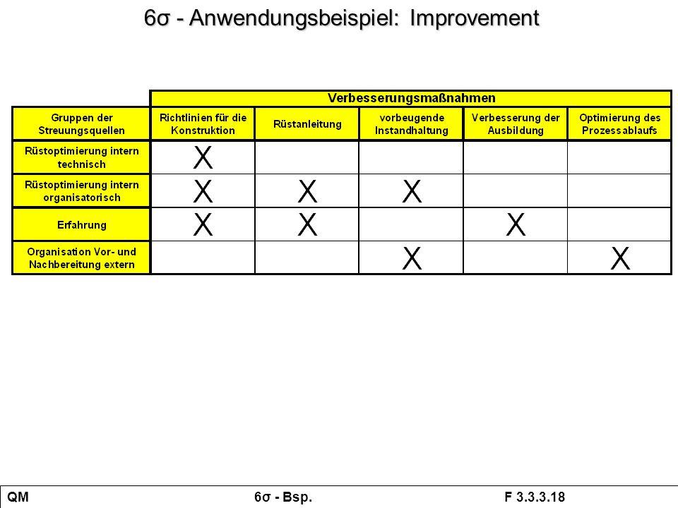 QM 6σ - Bsp. F 3.3.3.18 6σ - Anwendungsbeispiel: Improvement