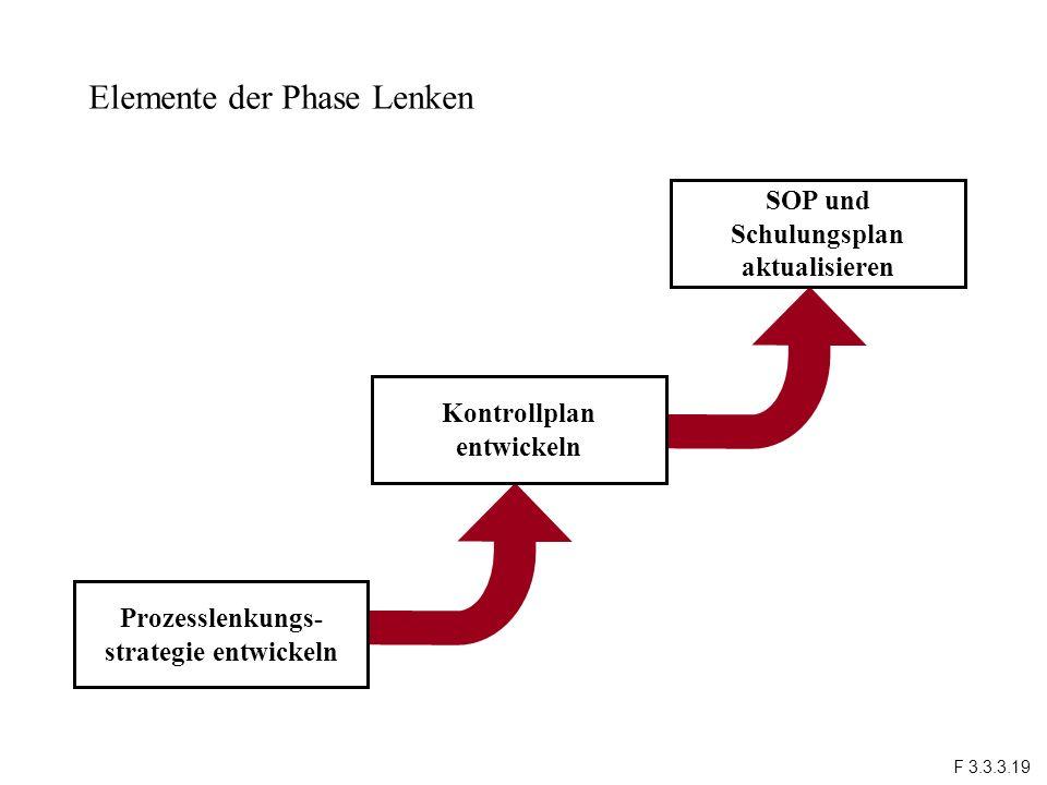 Elemente der Phase Lenken Prozesslenkungs- strategie entwickeln Kontrollplan entwickeln SOP und Schulungsplan aktualisieren F 3.3.3.19