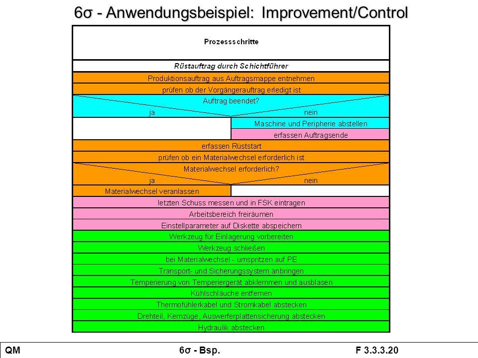 QM 6σ - Bsp. F 3.3.3.20 6σ - Anwendungsbeispiel: Improvement/Control