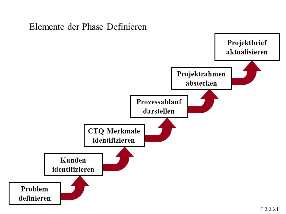 Projektbrief aktualisieren Problem definieren Kunden identifizieren CTQ-Merkmale identifizieren Prozessablauf darstellen Projektrahmen abstecken Eleme