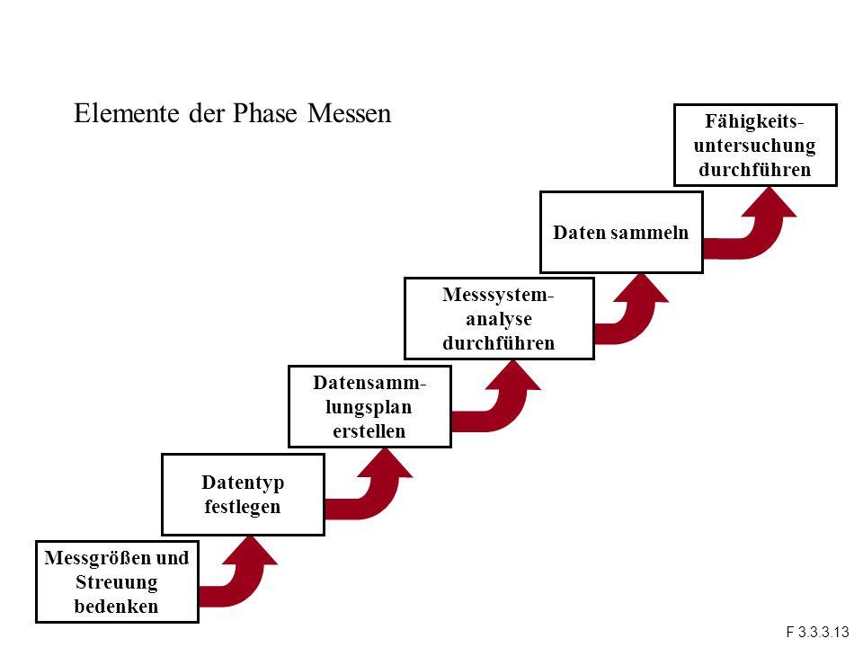 Elemente der Phase Messen Fähigkeits- untersuchung durchführen Messgrößen und Streuung bedenken Datentyp festlegen Datensamm- lungsplan erstellen Mess