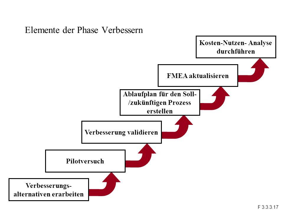 Elemente der Phase Verbessern Perform Cost/ Benefit Analysis Kosten-Nutzen- Analyse durchführen Verbesserungs- alternativen erarbeiten Pilotversuch Ve