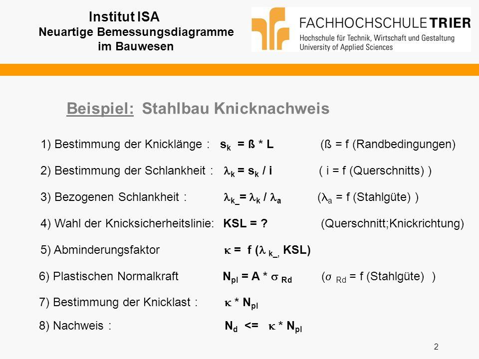2 Beispiel: Stahlbau Knicknachweis 1) Bestimmung der Knicklänge : s k = ß * L (ß = f (Randbedingungen) 2) Bestimmung der Schlankheit : k = s k / i ( i