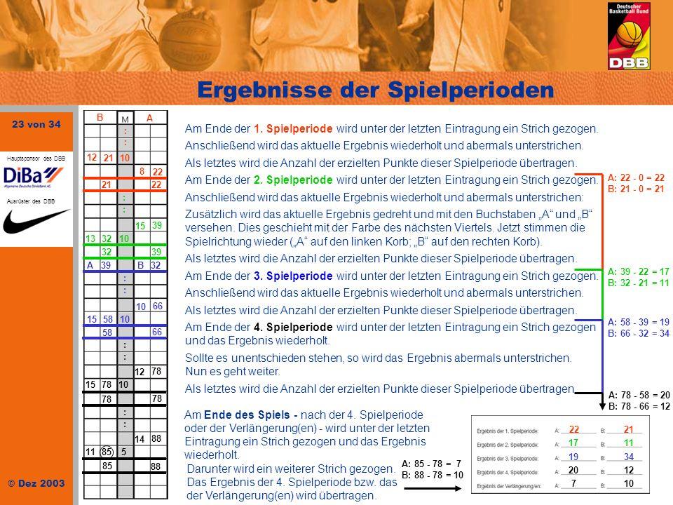 23 von 34 © Dez 2003 Hauptsponsor des DBB Ausrüster des DBB Ergebnisse der Spielperioden : : 21 12 10 8 22 B A 2122 15 39 133210 3239 A B3239 : : : :