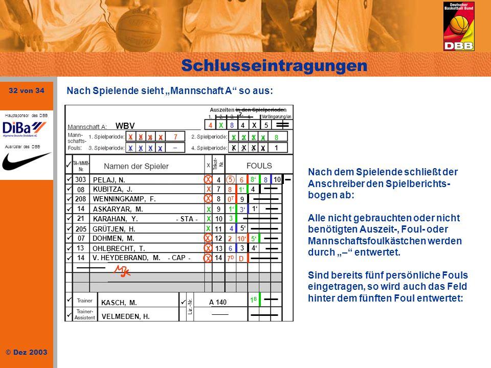 32 von 34 © Dez 2003 Hauptsponsor des DBB Ausrüster des DBB Schlusseintragungen WBV 303 PELAJ, N.4 08 KUBITZA, J.7 208WENNINGKAMP, F.8 14 ASKARYAR, M.