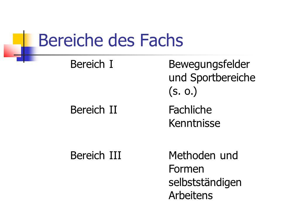 Bereiche des Fachs Bereich I Bewegungsfelder und Sportbereiche (s. o.) Bereich II Fachliche Kenntnisse Bereich IIIMethoden und Formen selbstständigen
