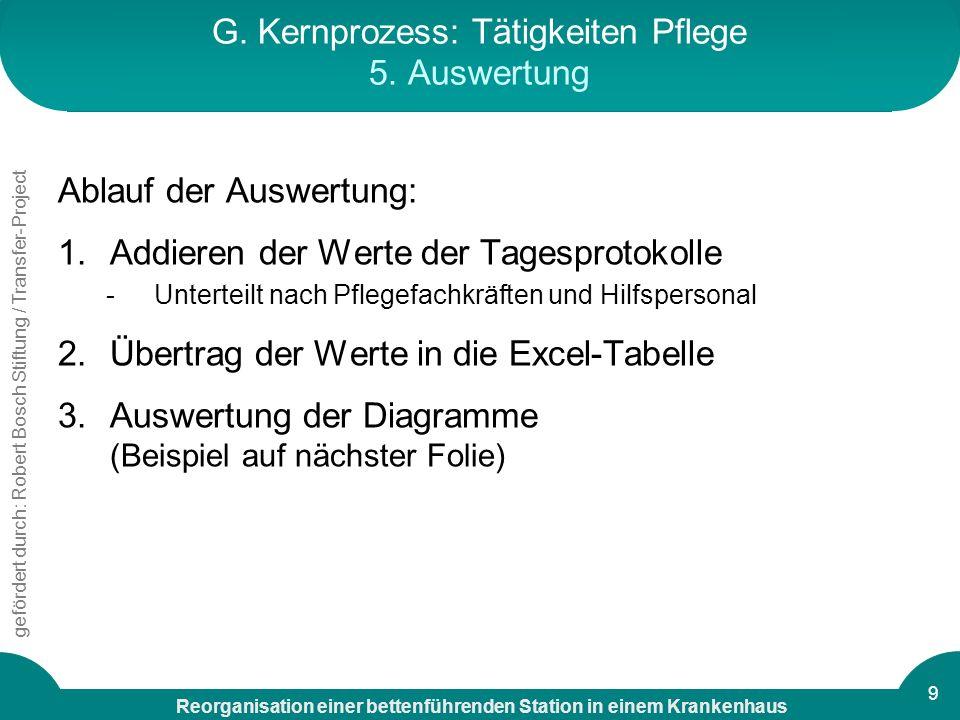 Reorganisation einer bettenführenden Station in einem Krankenhaus gefördert durch: Robert Bosch Stiftung / Transfer-Project 9 G. Kernprozess: Tätigkei