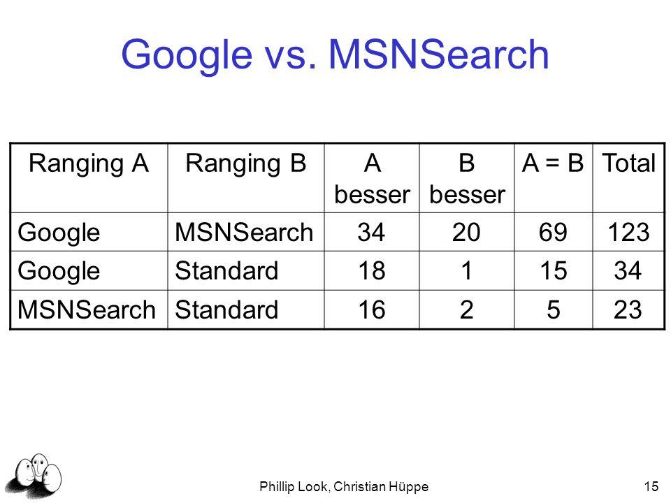 Phillip Look, Christian Hüppe15 Google vs. MSNSearch Ranging ARanging BA besser B besser A = BTotal GoogleMSNSearch342069123 GoogleStandard1811534 MSN