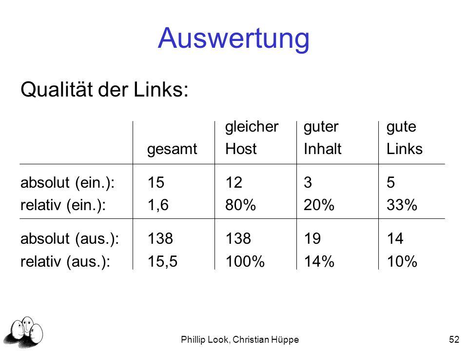 Phillip Look, Christian Hüppe52 Auswertung Qualität der Links: gleichergutergute gesamtHostInhaltLinks absolut (ein.):151235 relativ (ein.):1,680%20%3