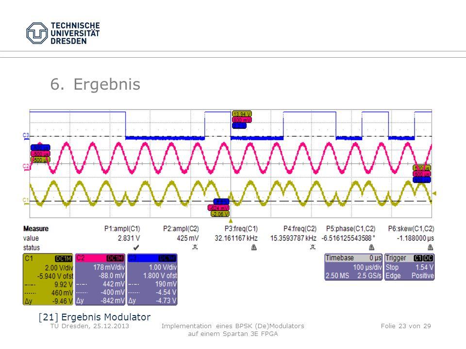 TU Dresden, 25.12.2013Implementation eines BPSK (De)Modulators auf einem Spartan 3E FPGA Folie 23 von 29 6.Ergebnis [21] Ergebnis Modulator