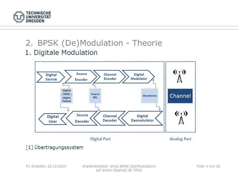 TU Dresden, 25.12.2013Implementation eines BPSK (De)Modulators auf einem Spartan 3E FPGA Folie 4 von 29 2.BPSK (De)Modulation - Theorie [1] Übertragun