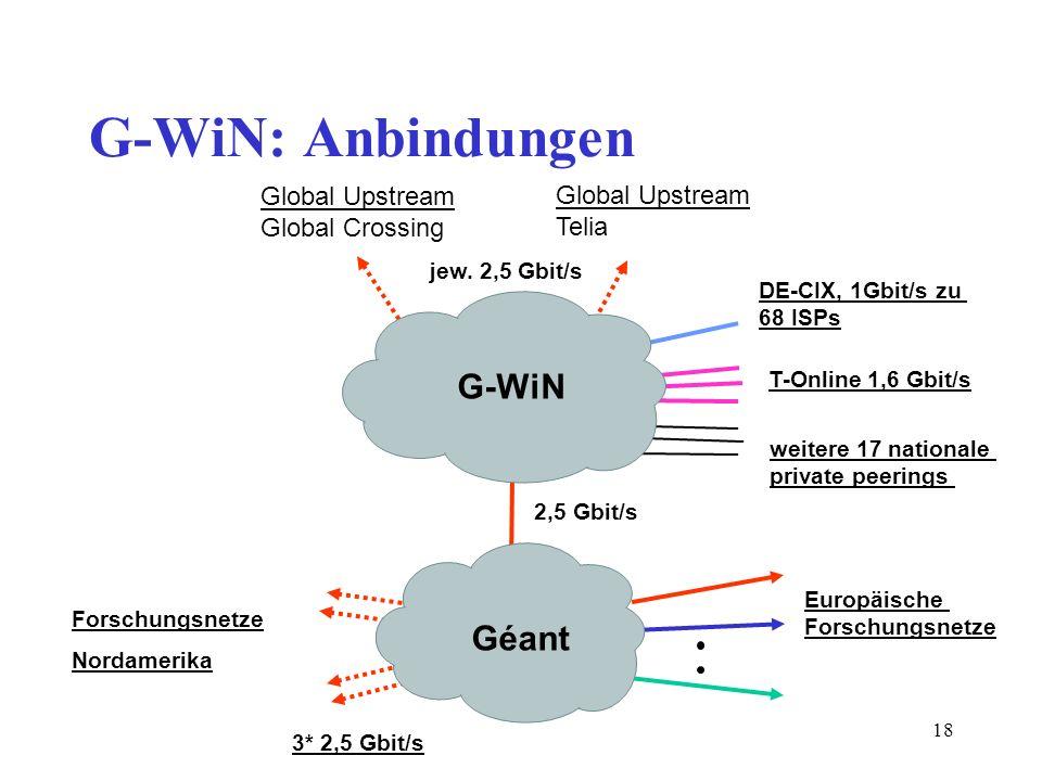 18 G-WiN: Anbindungen Europäische Forschungsnetze Global Upstream Global Crossing Global Upstream Telia 3* 2,5 Gbit/s 2,5 Gbit/s Forschungsnetze Norda