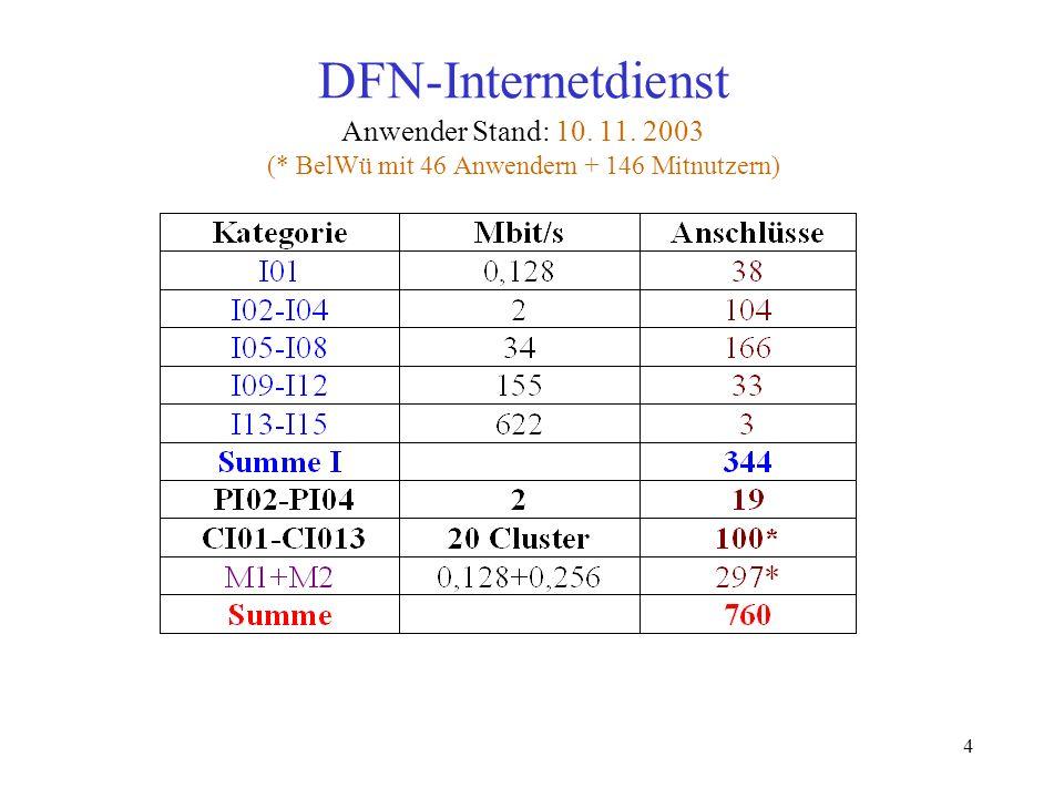4 DFN-Internetdienst Anwender Stand: 10. 11. 2003 (* BelWü mit 46 Anwendern + 146 Mitnutzern)
