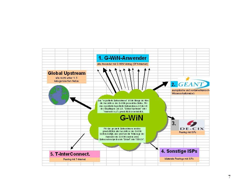 18 G-WiN: Anbindungen Europäische Forschungsnetze Global Upstream Global Crossing Global Upstream Telia 3* 2,5 Gbit/s 2,5 Gbit/s Forschungsnetze Nordamerika DE-CIX, 1Gbit/s zu 68 ISPs T-Online 1,6 Gbit/s weitere 17 nationale private peerings Géant G-WiN jew.