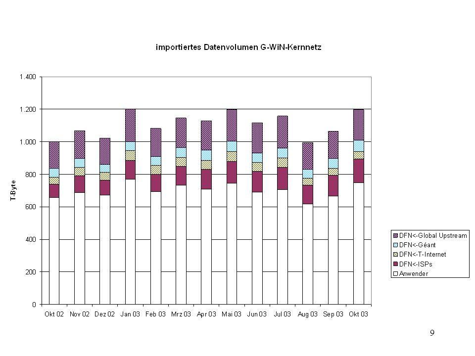 10 Happy Hour Seit August 2003 in Betrieb Bewertung für alle Nutzer im CNM täglich angezeigt Durchschnitt 4,5% des Monatsvolumens >Spitze DLR Stuttgart mit 22,6%