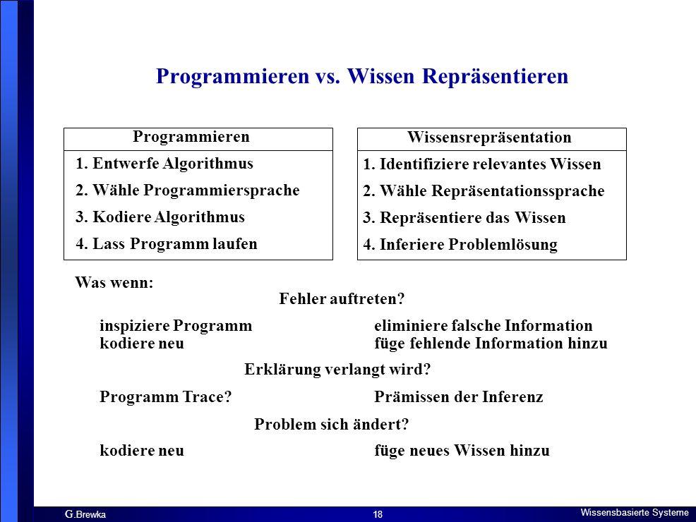 G. Brewka Wissensbasierte Systeme 18 Programmieren vs. Wissen Repräsentieren Programmieren 1. Entwerfe Algorithmus 2. Wähle Programmiersprache 3. Kodi