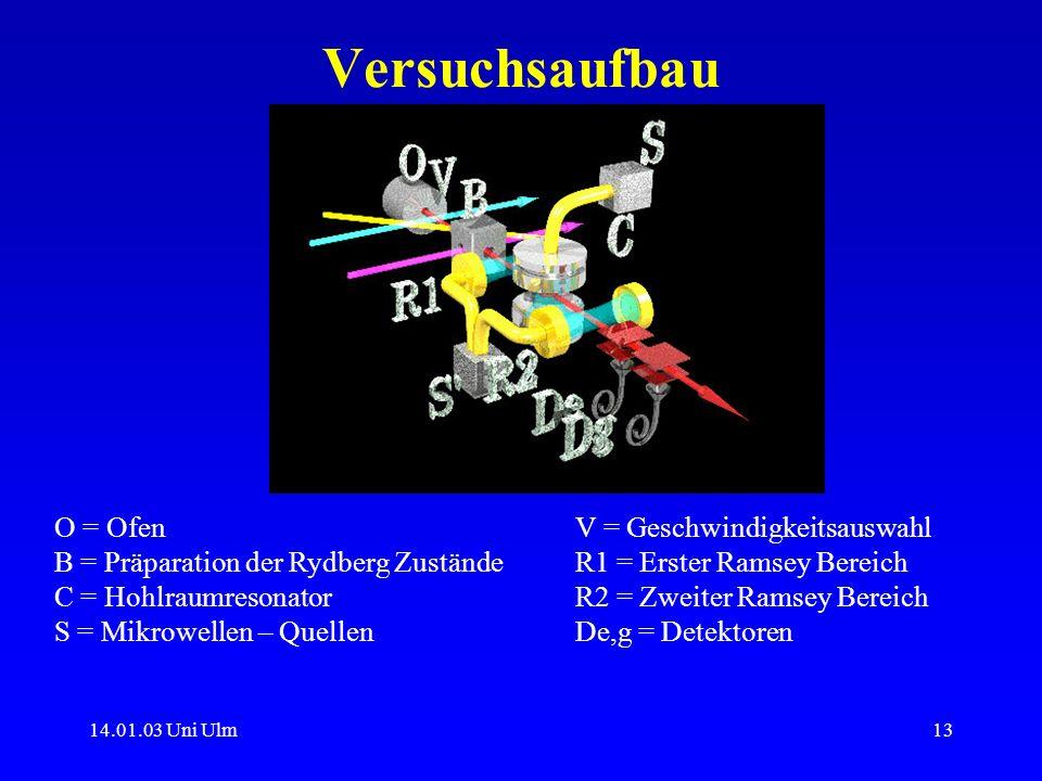 14.01.03 Uni Ulm13 Versuchsaufbau O = OfenV = Geschwindigkeitsauswahl B = Präparation der Rydberg ZuständeR1 = Erster Ramsey Bereich C = Hohlraumreson
