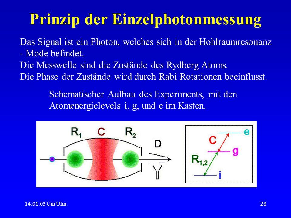 14.01.03 Uni Ulm28 Prinzip der Einzelphotonmessung Das Signal ist ein Photon, welches sich in der Hohlraumresonanz - Mode befindet. Die Messwelle sind