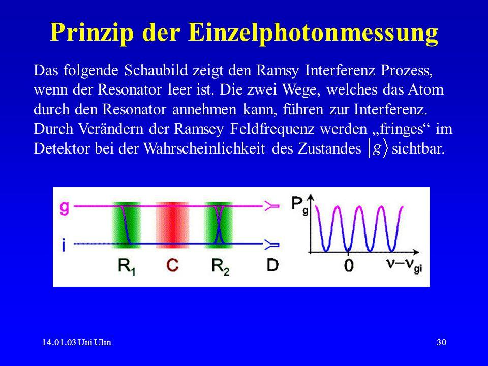 14.01.03 Uni Ulm30 Prinzip der Einzelphotonmessung Das folgende Schaubild zeigt den Ramsy Interferenz Prozess, wenn der Resonator leer ist. Die zwei W