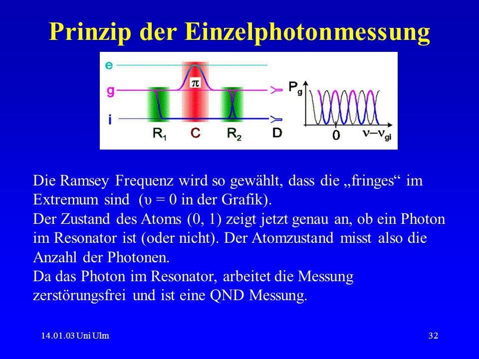 14.01.03 Uni Ulm32 Prinzip der Einzelphotonmessung Die Ramsey Frequenz wird so gewählt, dass die fringes im Extremum sind (υ = 0 in der Grafik). Der Z