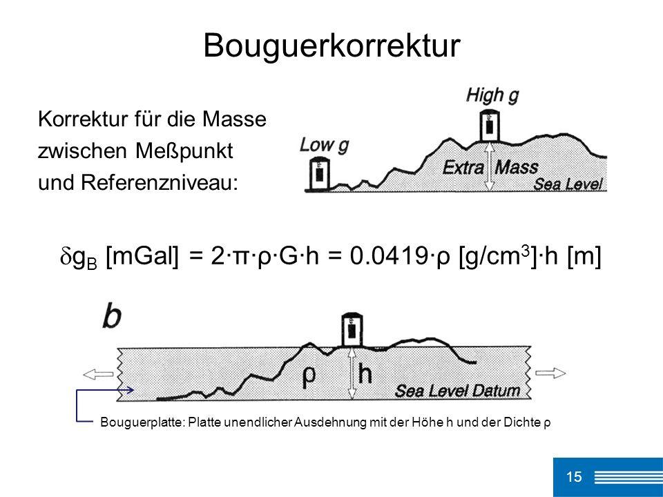 15 Bouguerkorrektur Korrektur für die Masse zwischen Meßpunkt und Referenzniveau: g B [mGal] = 2·π·ρ·G·h = 0.0419·ρ [g/cm 3 ]·h [m] Bouguerplatte: Pla