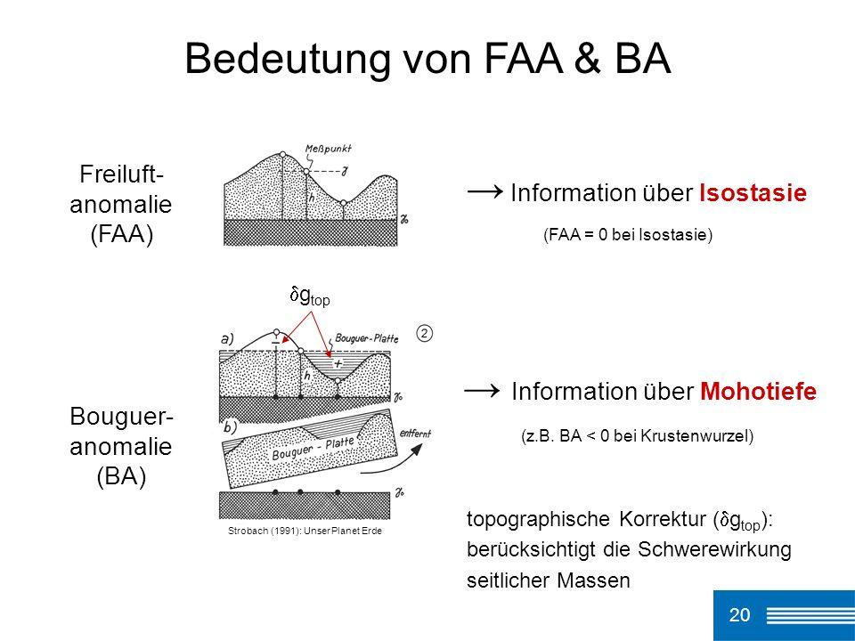 Strobach (1991): Unser Planet Erde Information über Isostasie Information über Mohotiefe Freiluft- anomalie (FAA) Bouguer- anomalie (BA) 20 Bedeutung