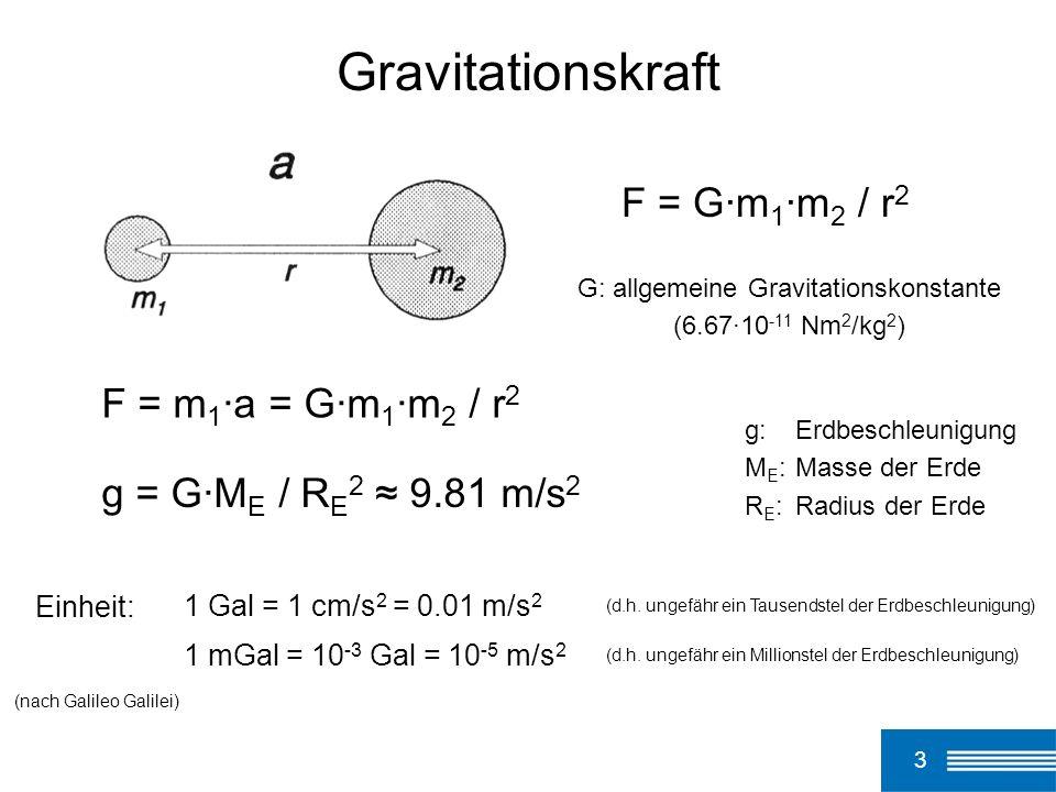 3 Gravitationskraft F = G·m 1 ·m 2 / r 2 G: allgemeine Gravitationskonstante (6.67·10 -11 Nm 2 /kg 2 ) F = m 1 ·a = G·m 1 ·m 2 / r 2 g = G·M E / R E 2