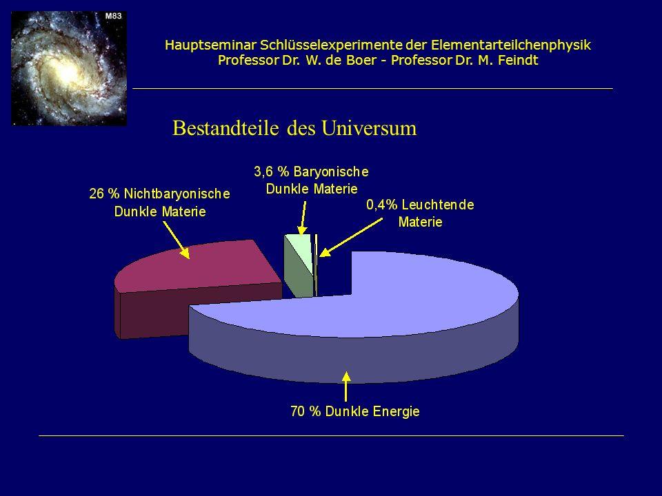 Hauptseminar Schlüsselexperimente der Elementarteilchenphysik Professor Dr. W. de Boer - Professor Dr. M. Feindt Bestandteile des Universum
