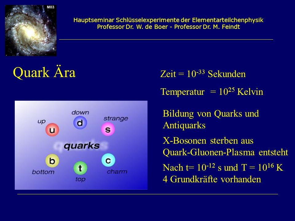 Hauptseminar Schlüsselexperimente der Elementarteilchenphysik Professor Dr. W. de Boer - Professor Dr. M. Feindt Quark Ära Zeit = 10 -33 Sekunden Temp