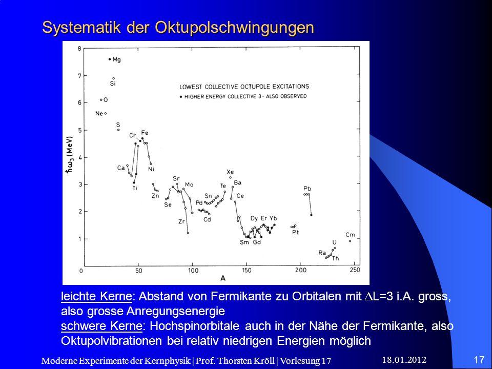 18.01.2012 Moderne Experimente der Kernphysik | Prof. Thorsten Kröll | Vorlesung 17 17 Systematik der Oktupolschwingungen leichte Kerne: Abstand von F