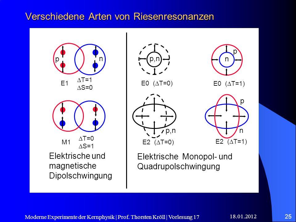 18.01.2012 Moderne Experimente der Kernphysik | Prof. Thorsten Kröll | Vorlesung 17 25 Verschiedene Arten von Riesenresonanzen p,n E0 ( T=0) p n E0 (