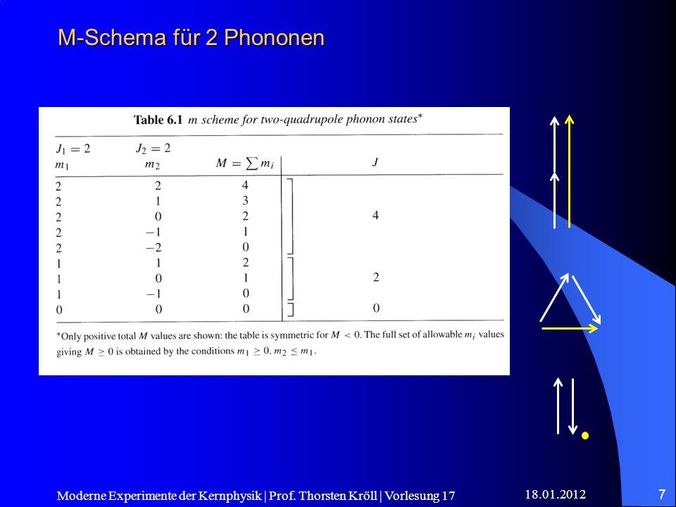 18.01.2012 Moderne Experimente der Kernphysik | Prof. Thorsten Kröll | Vorlesung 17 7 M-Schema für 2 Phononen
