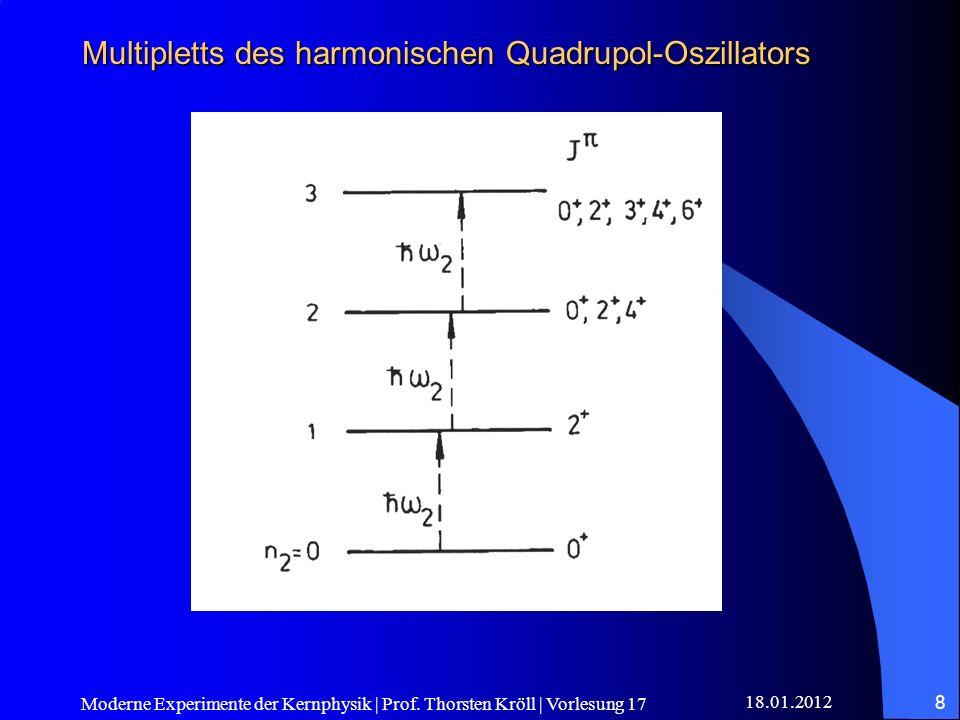 18.01.2012 Moderne Experimente der Kernphysik | Prof. Thorsten Kröll | Vorlesung 17 8 Multipletts des harmonischen Quadrupol-Oszillators