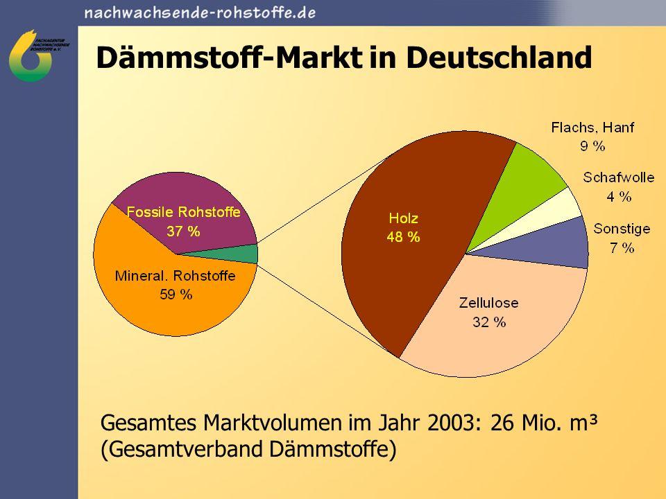 Dämmstoff-Markt in Deutschland Gesamtes Marktvolumen im Jahr 2003: 26 Mio. m³ (Gesamtverband Dämmstoffe)